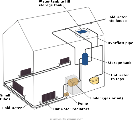 The diagram below shows how a central heating system in a house ...
