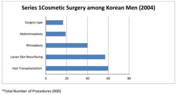 Plastic surgery in korea essay