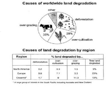 land degradation causes